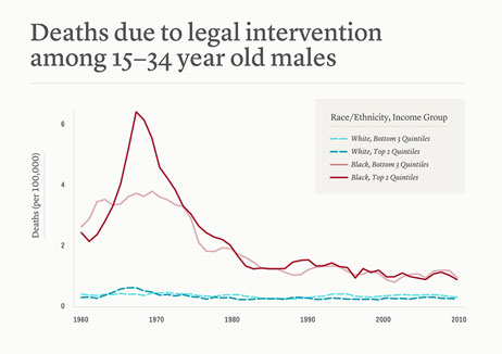 Police-associated deaths among black and white men
