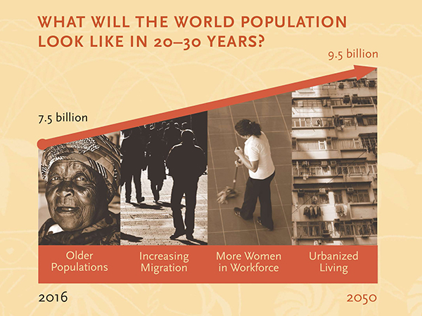What will world population look like in the future? Graph shows that by 2050 there will be approximately 9.5 billion people in the world
