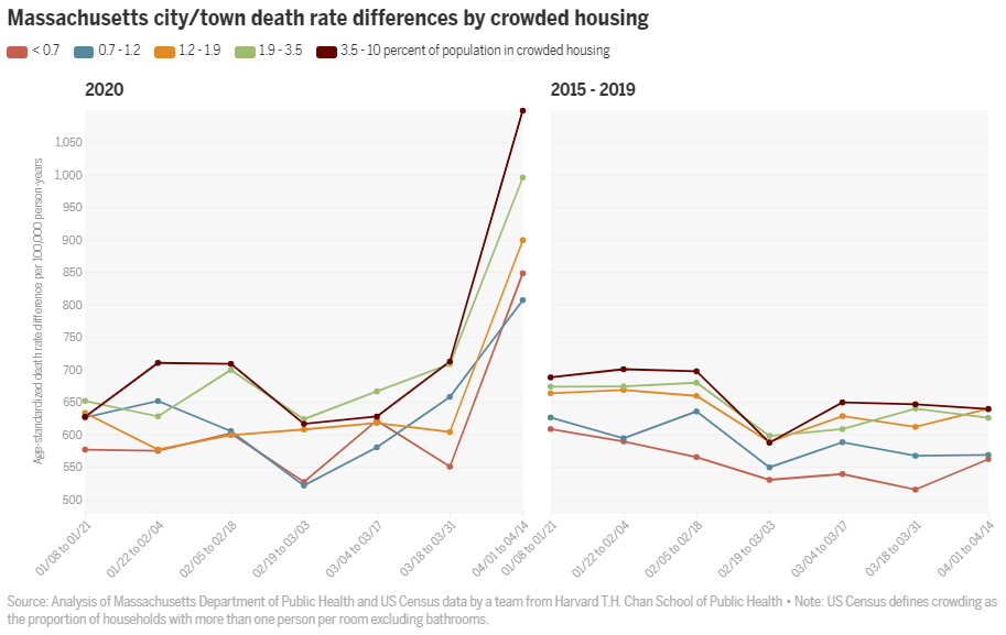 Novel study reveals an unequal surge in COVID-19 mortality rates in Massachusetts by poverty level, race and crowded housing