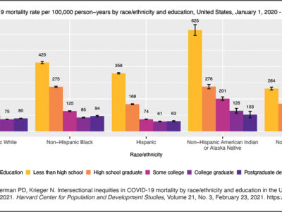 Graphs showing COVID-19 mortality rate in U.S. by race/ethnicity and age