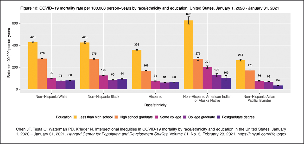 Finally, a look at COVID-19 mortality rates by race/ethnicity AND EDUCATIONAL LEVEL