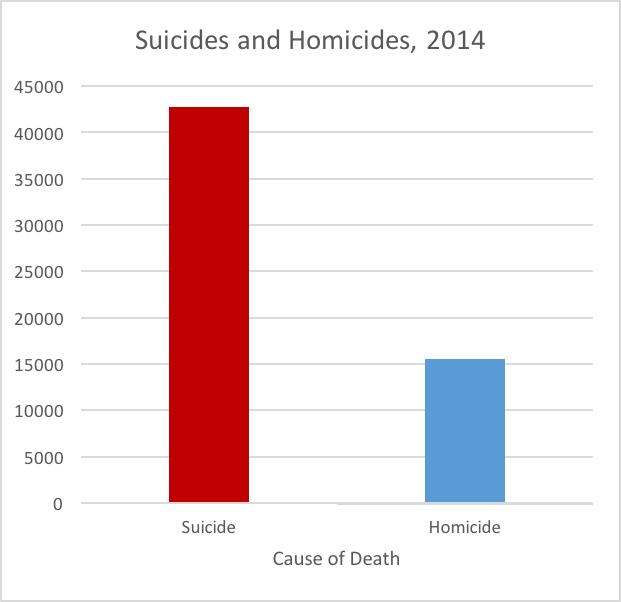 suicideshomicides