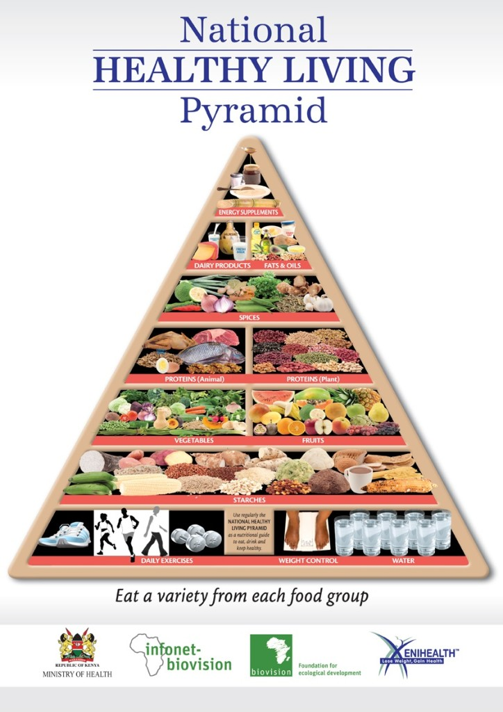 national foodpyramid  2