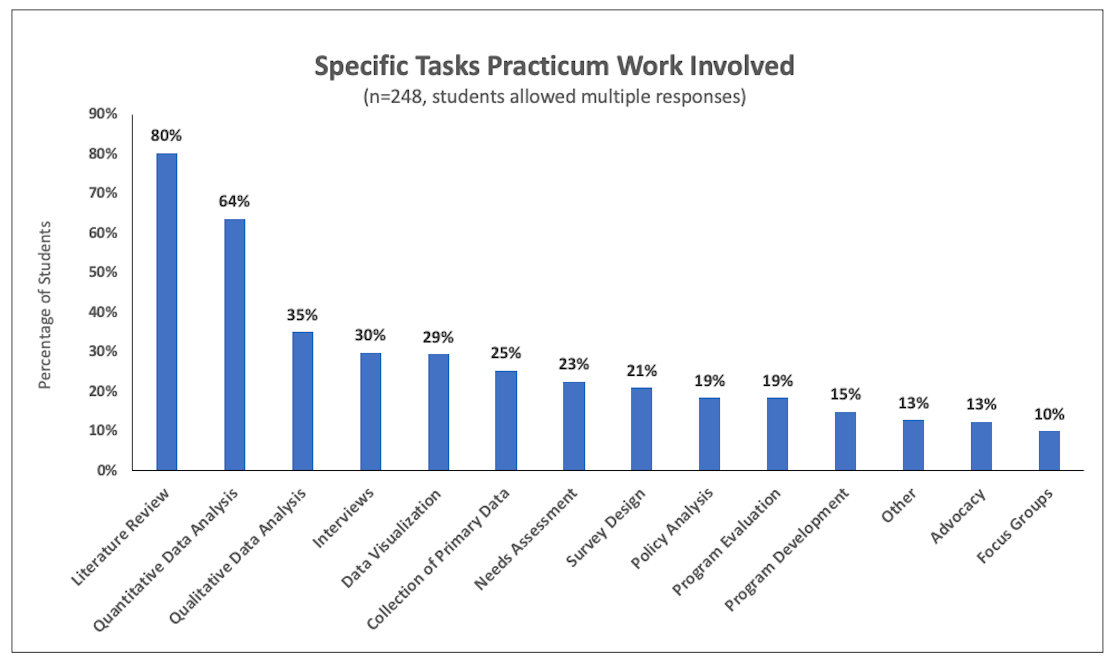 MPH-45 Practicum Evaluation May 2019 All Fields of Study