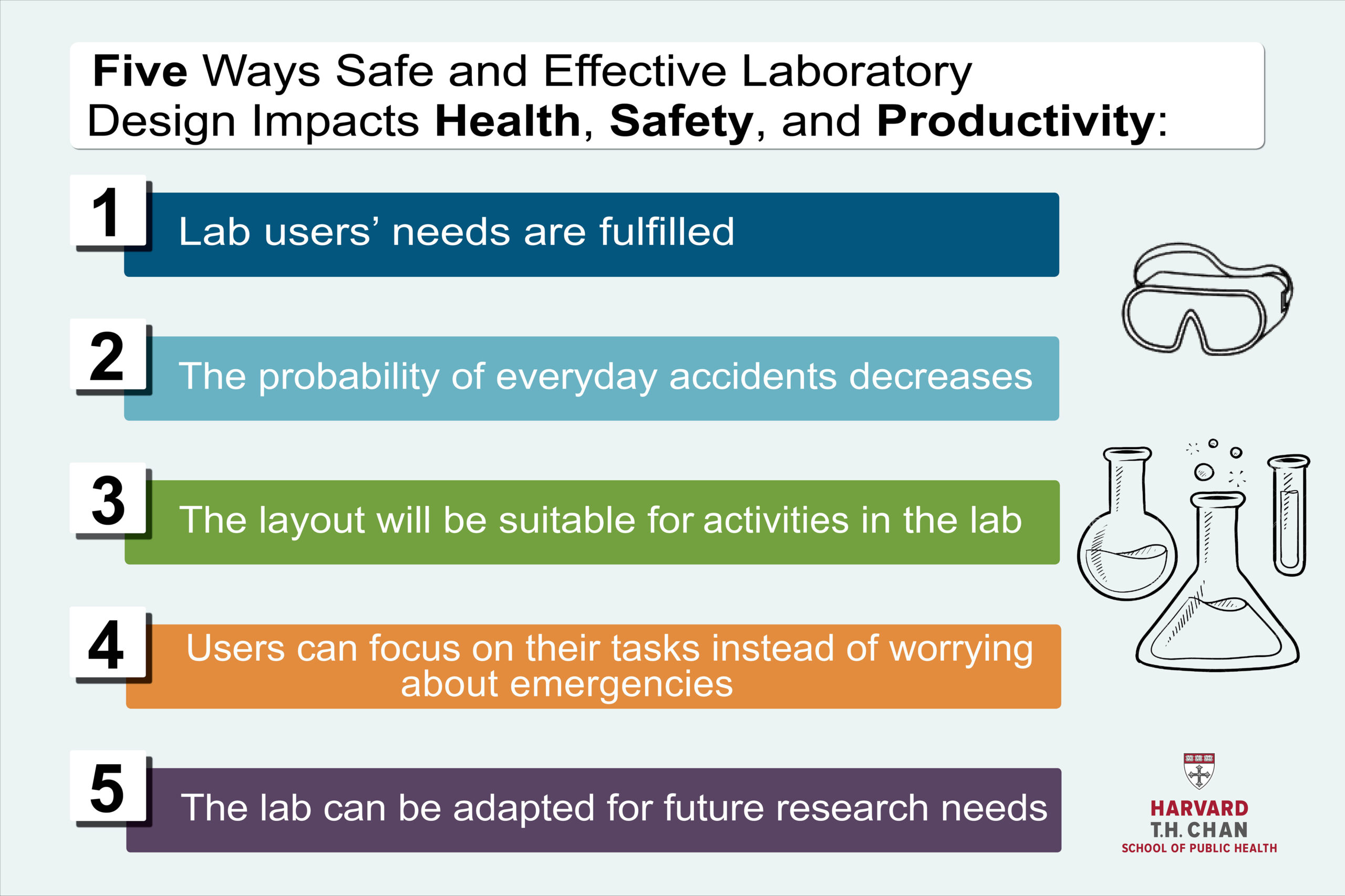 Five Ways Effective Laboratory Design Impacts Health, Safety, and Productivity
