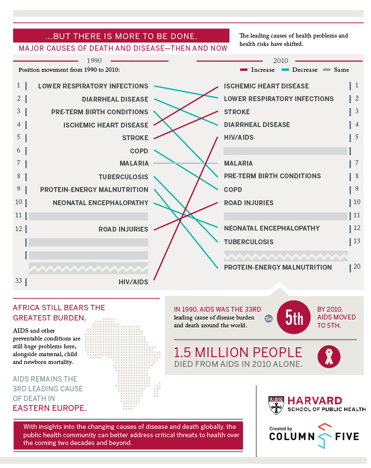 HPHSPRING2013infographic2