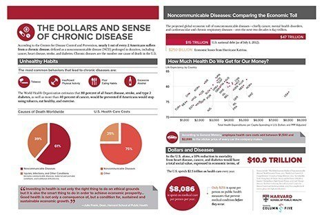 Infographic: The dollars and sense of chronic disease