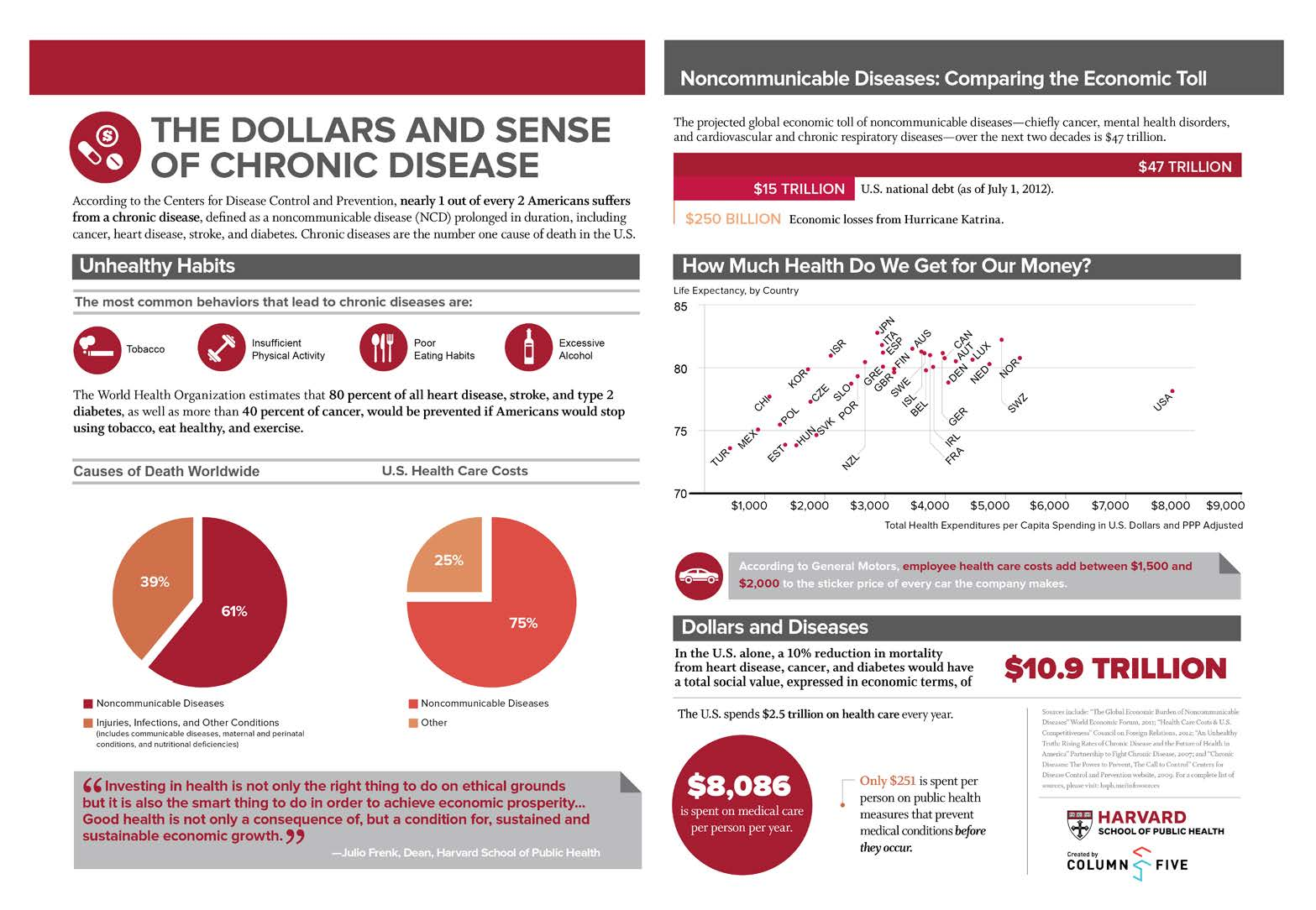 Infographic: The dollars and sense of chronic disease ...