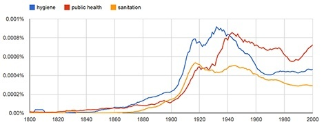 CM21hygiene sanitation pub health ngram 470