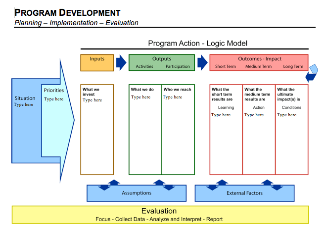 evaluation logic model template - students in joint school cdc course bring fresh eyes to
