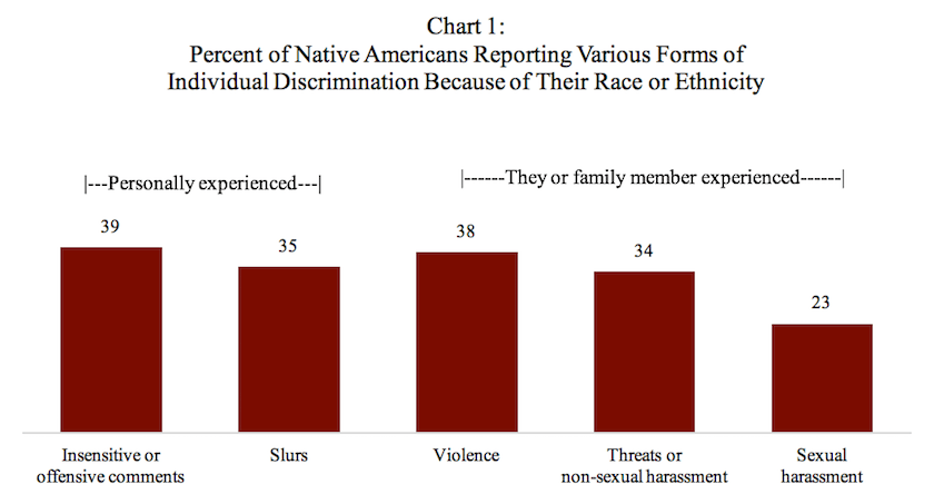 Modern social statistics of Native Americans