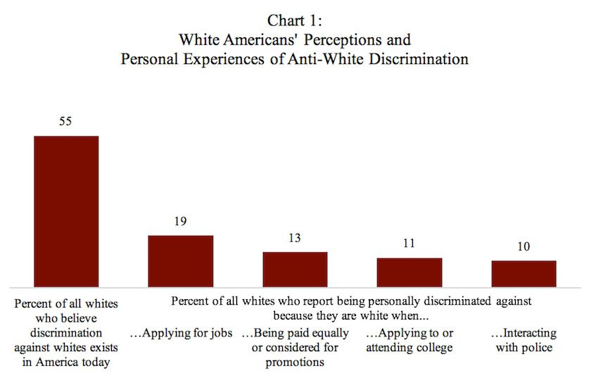 Chart: White Americans' Perceptions and Personal Experiences of Anti-White Discrimination
