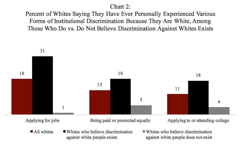 Chart: Percent of Whites Saying They Have Ever Personally Experienced Various Forms of Institutional Discrimination Because They Are White, Among Those Who Do vs. Do Not Believe Discrimination Against Whites Exists