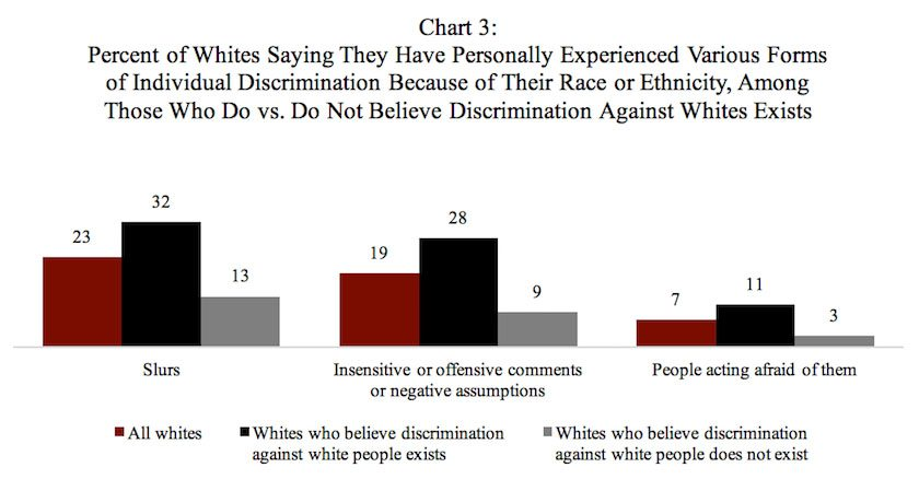 Chart: Percent of Whites Saying They Have Personally Experienced Various Forms of Individual Discrimination Because of Their Race or Ethnicity, Among Those Who Do vs. Do Not Believe Discrimination Against Whites Exists