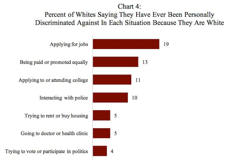 Poll: Percent of Whites Saying They Have Ever Been Personally Discriminated Against In Each Situation Because They Are White