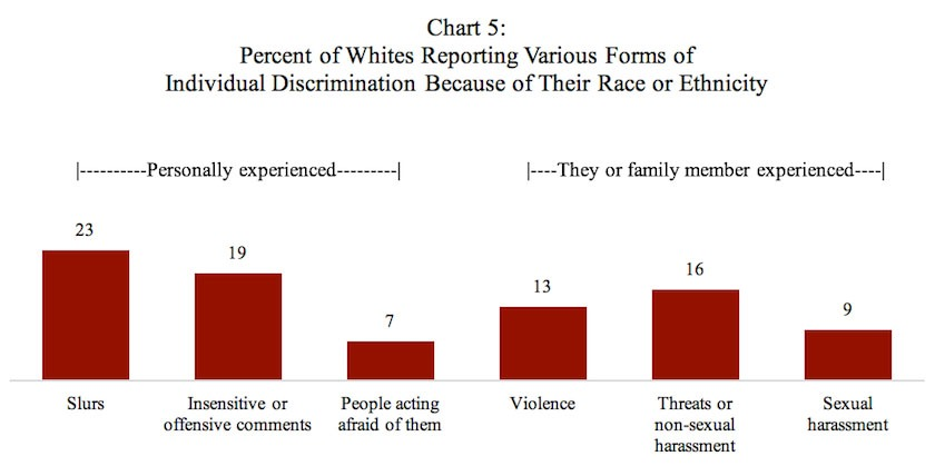 Poll: Percent of Whites Reporting Various Forms of Individual Discrimination Because of Their Race or Ethnicity