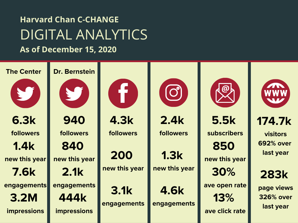 Digital analytics from Harvard Chan C-CHANGE social channels and web traffic