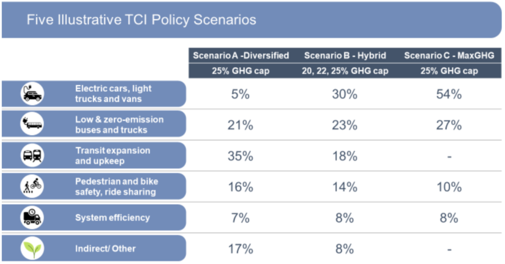 Five Illustrative TCI Policy Scenarios table
