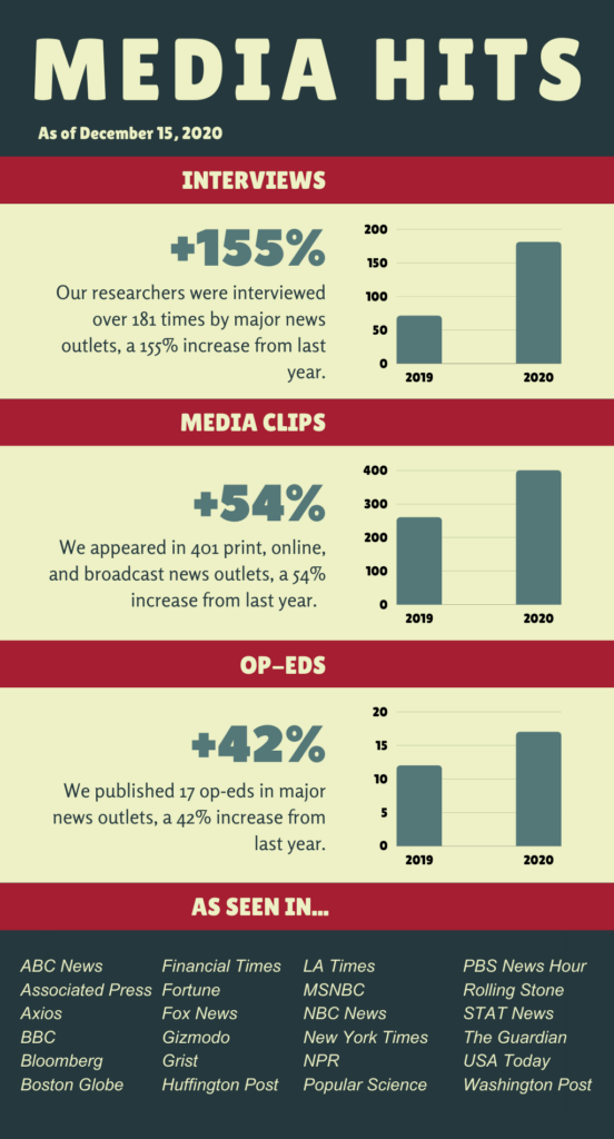 Infographic shows numbers of interviews, media clips, and op-eds from Harvard Chan C-CHANGE