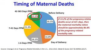 In the US, 30.5% of maternal deaths (MD) occur before delivery; 16.8% occur day of delivery; 18.2% occur 1-6 days post-partum; 21.3% occur 7-41 days PPM; 13.2% occur 42-365 days PPM. This data is from 2011-2013