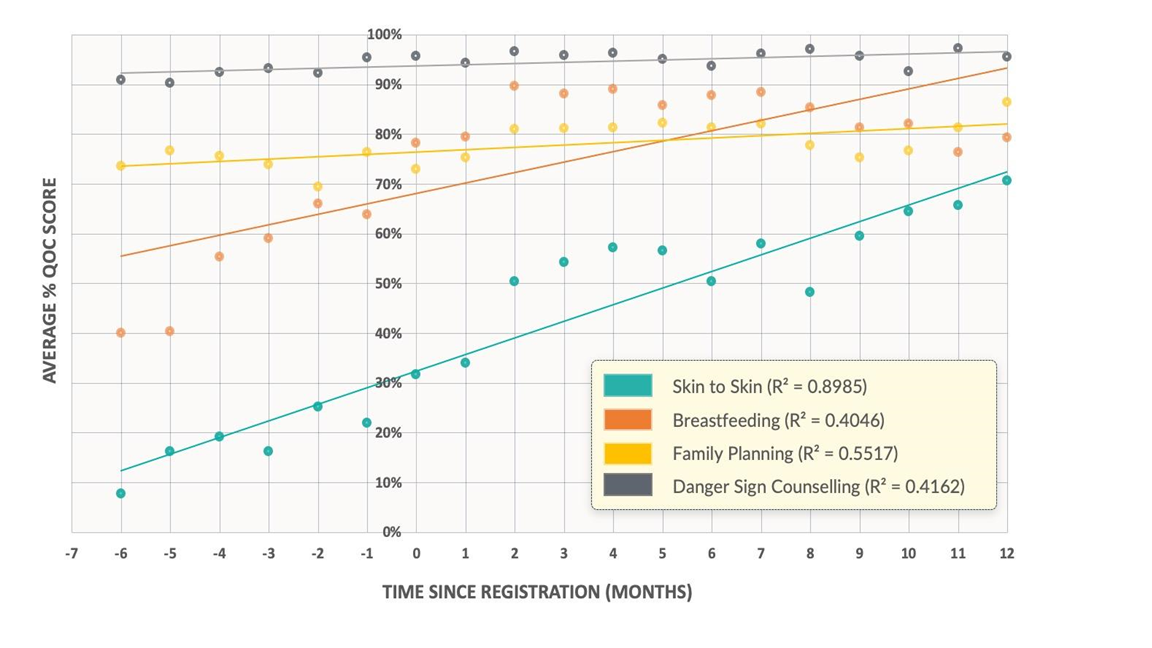 Graph showing Average % QOC Score by Time Since Registration (Months)