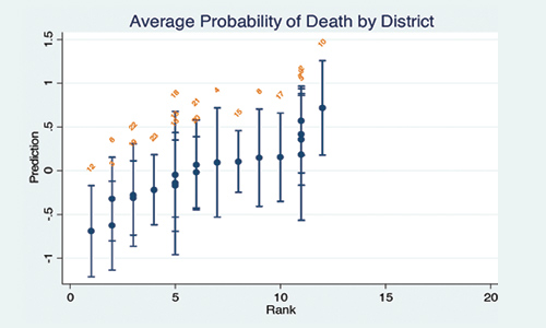 Mortality Graph: Results show there is much greater variation in mortality between districts than between individuals.