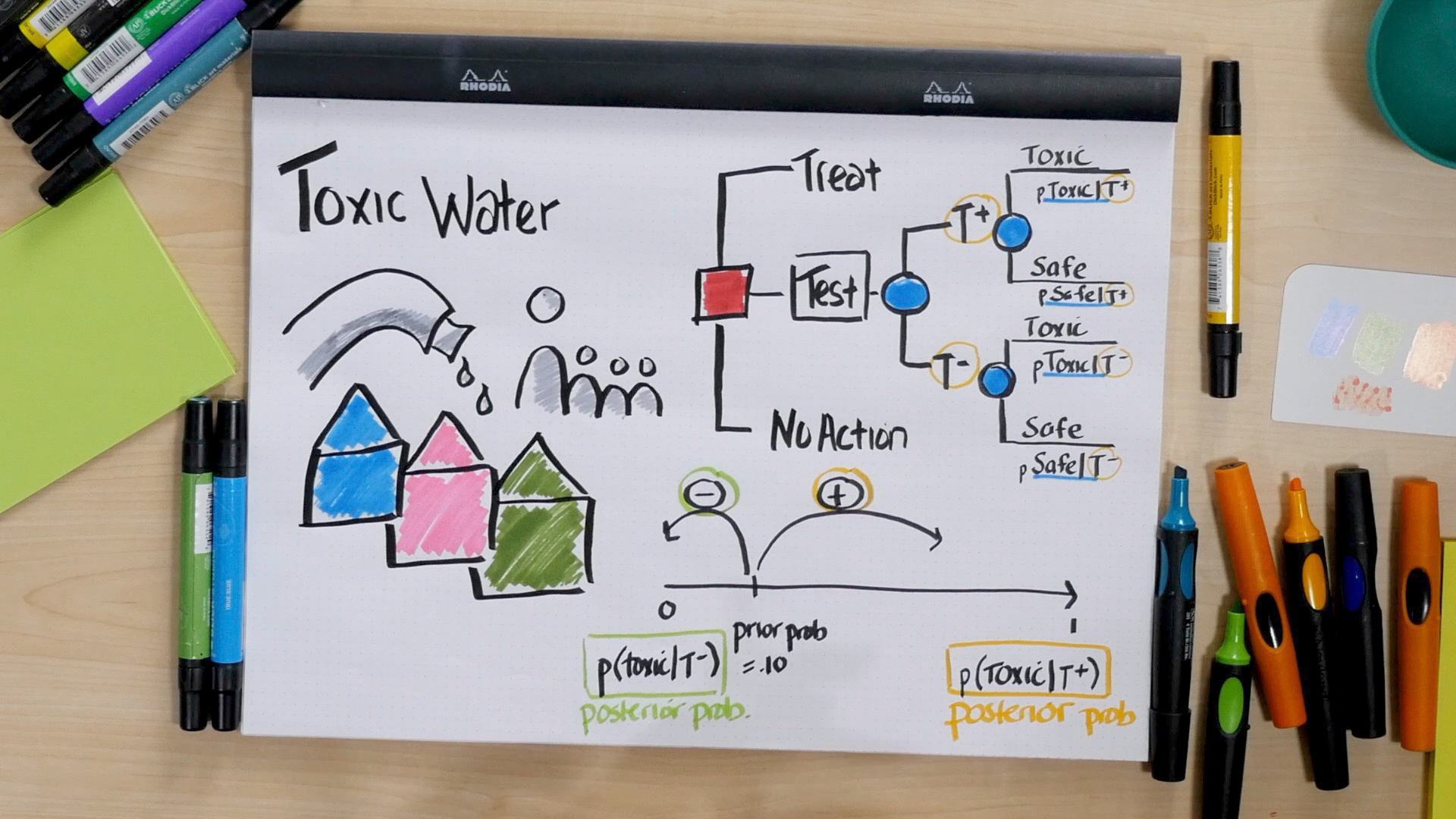 Drawing on table with colorful markers showing a decision tree about Toxic Water