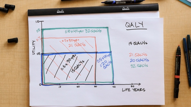 Drawing on table with colorful markers showing a graph for QALYs