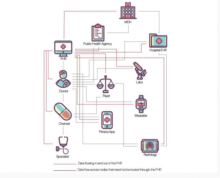 Reimagining Health Data Exchange: An API-Enabled Roadmap for
