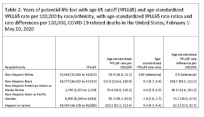 Table 2: Years of potential life lost with age 65 cutoff (YPLL65) and age-standardized YPLL65 rate per 100,000 by race/ethnicity, with age-standardized YPLL65 rate ratios and rate differences per 100,000, COVID-19 related deaths in the US, February 1