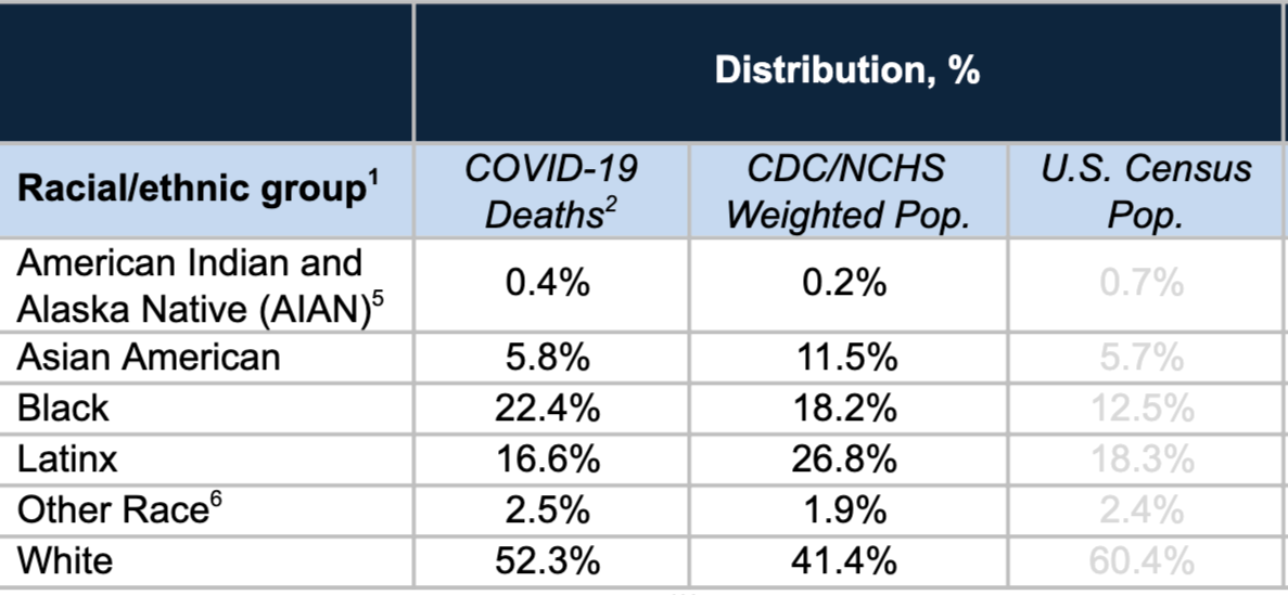 Detail from Table. Percentage Distribution by Race/Ethnicity for COVID-19 Deaths, Showing COVID 19 deaths distribution: Am Indian and Alask Native .4, Asian Am 5.8%, Black 22.4%, Latinx 16.6%, Other Race 2.5%, White 52.3 and CDC weighted Pop distribution: Am Indian and Alask Native .2, Asian Am 11.5%, Black 18.2%, Latinx 26.8 %, Other Race 1.9%, White 41.4%