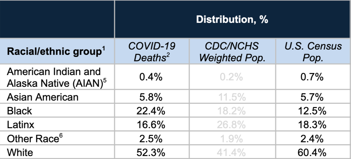 Detail from Table. Percentage Distribution by Race/Ethnicity for COVID-19 Deaths, Showing COVID 19 deaths distribution: Am Indian and Alask Native .4, Asian Am 5.8%, Black 22.4%, Latinx 16.6%, Other Race 2.5%, White 52.3 and US Census Pop distribution Am Indian and Alask Native .7, Asian Am 5.7%, Black 12.5%, Latinx 18.3 %, Other Race 2.4%, White 60.4