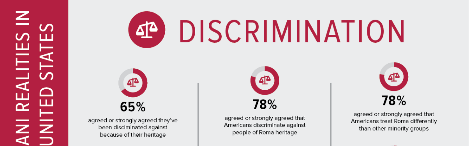 New Study on Romani American Experience Shines Light on Persistent Inequities and Discrimination