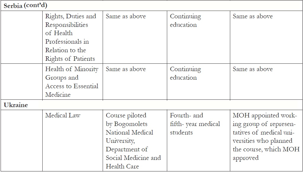 Table 1.4 Courses developed in EECA countries as part of the human rights in patient care initiative