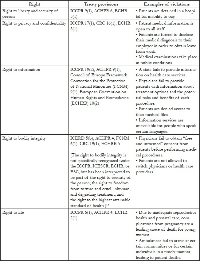 Table 1. Human rights of patients