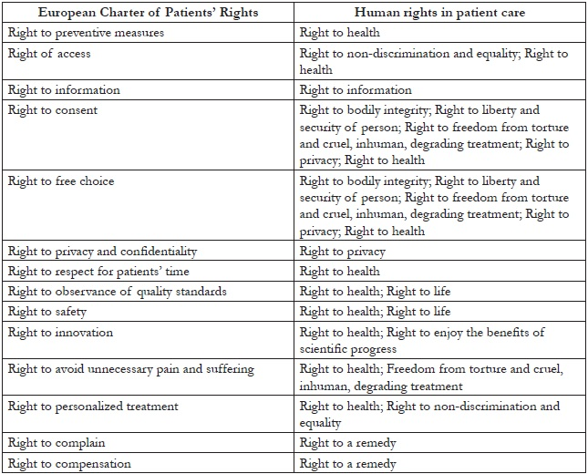 Table 3. Cross-referencing patients' rights with human rights in patient care