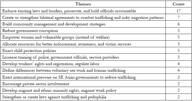 Table 5. Most commonly cited policy-based recommendations
