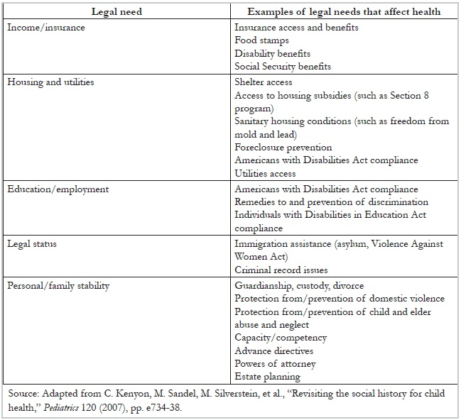 Table 2. Legal needs that affect health