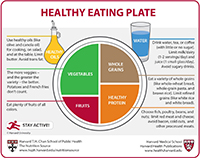 Healthy Eating Plate graphic