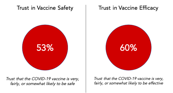 Trust in Vaccine Safety and Efficacy