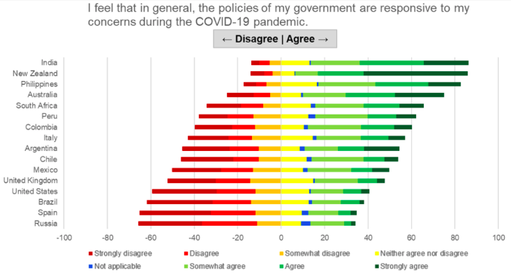 Trust in local government pandemic policies