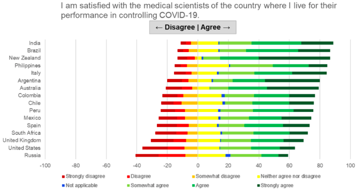Satisfaction with medical scientists in their response to the pandemic