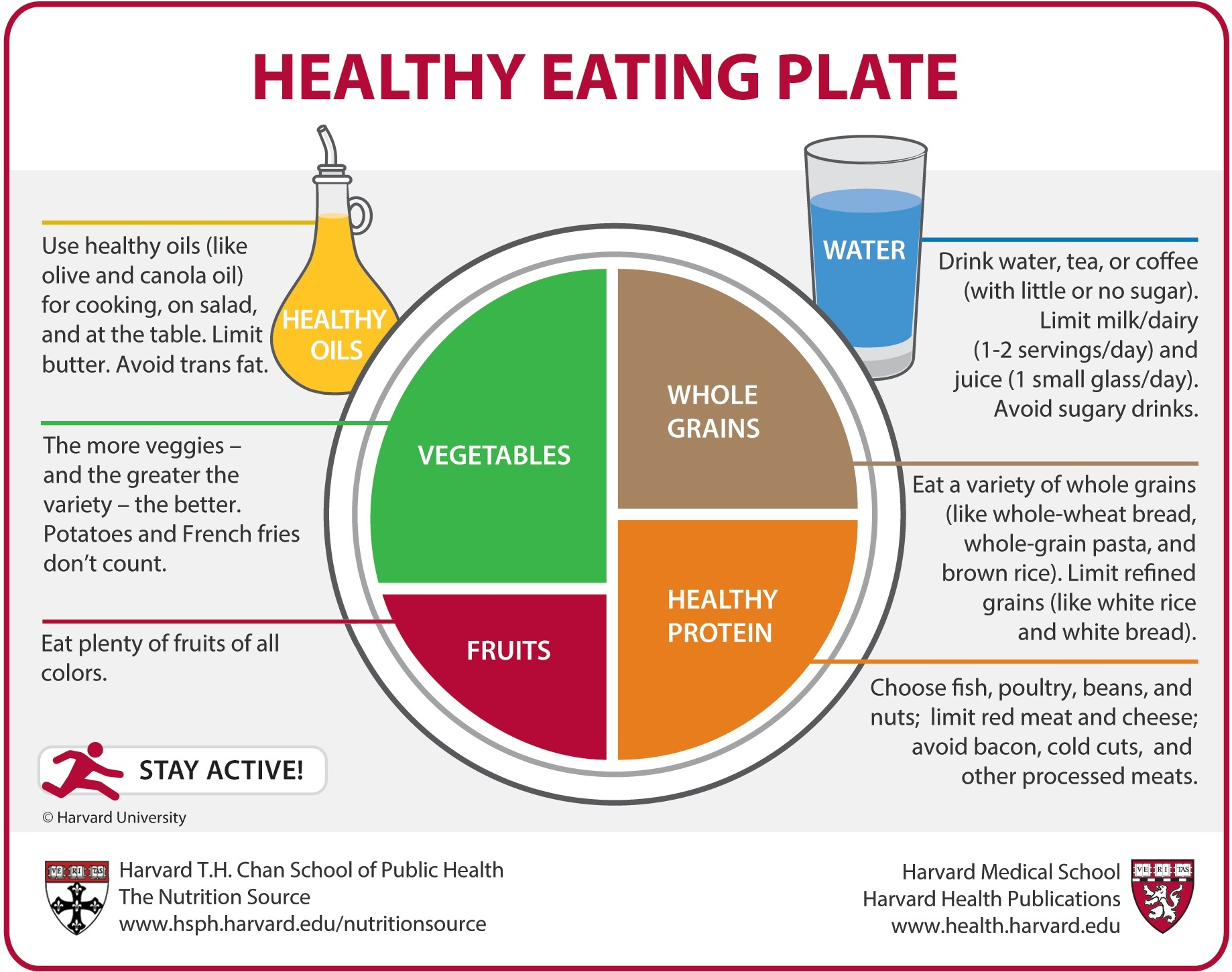 Daily diet for good health - Healthy Eating Plate
