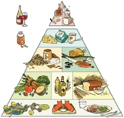 Image result for healthy eating pyramid