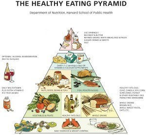 Healthy Eating Pyramid The Nutrition Source Harvard T H Chan