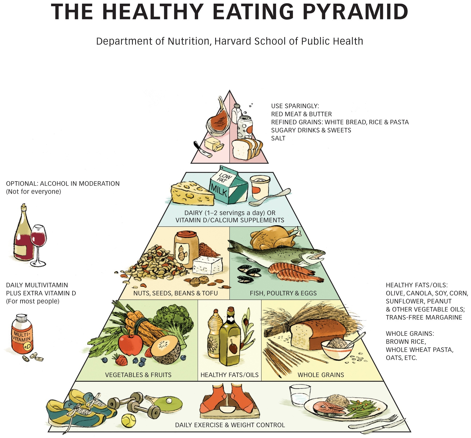 Healthy Eating Pyramid The Nutrition Source Harvard T H Chan School Of Public Health