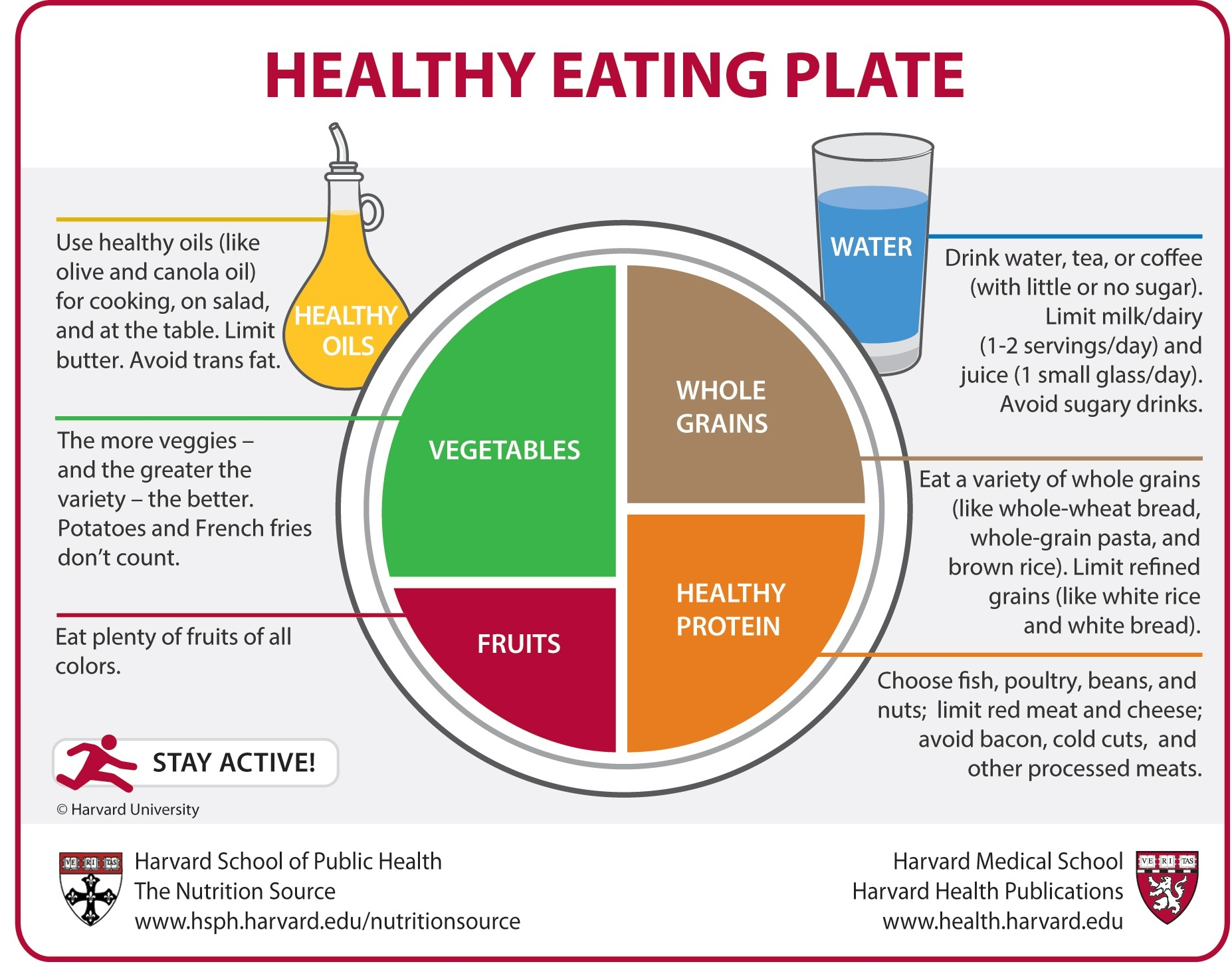 Healthy Eating Plate vs  USDA's MyPlate | The Nutrition