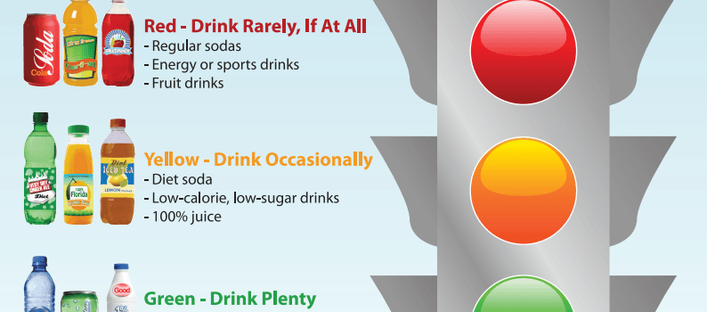 poster describing what beverages to drink and not to drink