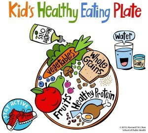 Kids healthy eating plate