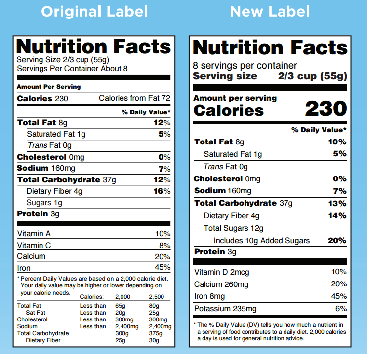 Nutrition Facts Panel Comparison